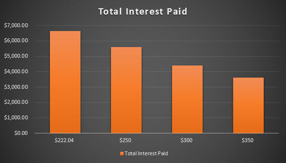 total-interest-paid-chart