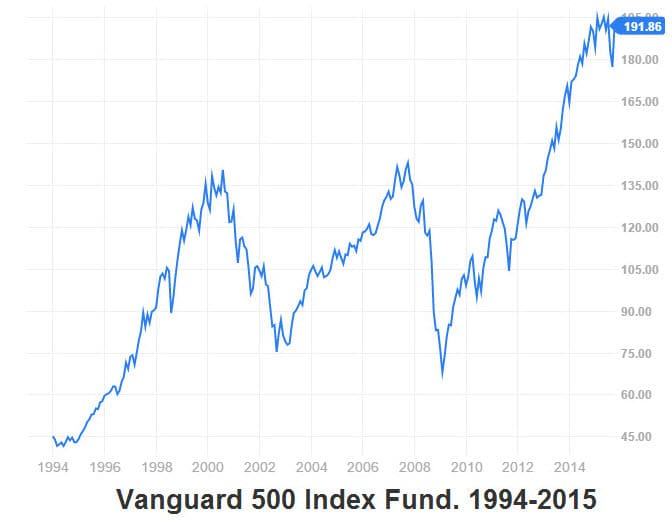 vanguard-500-index-fund-history